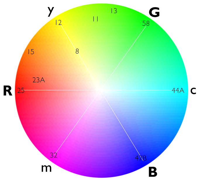 The color circle shows the scientific relationships of primary colors.
