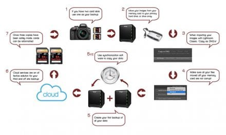 Keeping Your Photos Safe, Part 4: Backup Workflow