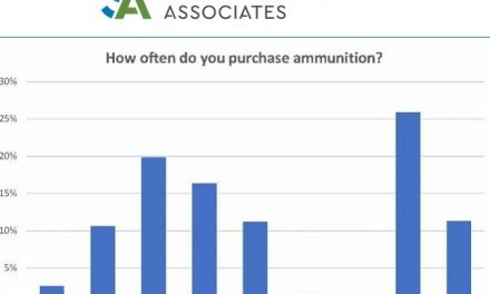 Understanding the Spending Habits of Ammunition Buyers